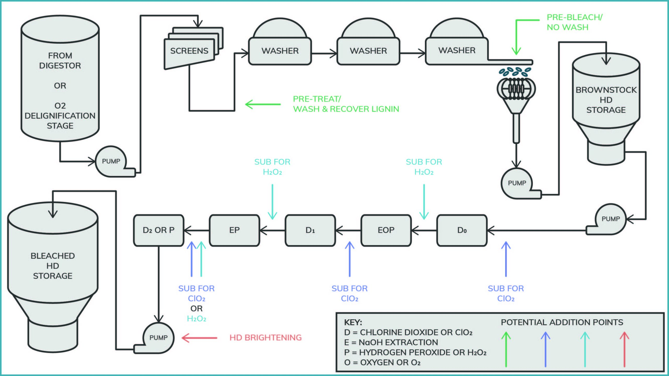 An image shows the typical bleaching process at a paper mill with suggestions on where PeroxyMAX can be useed.